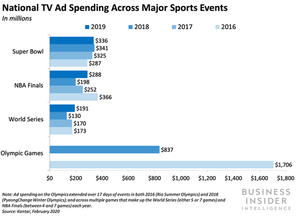 National TV Ad Spending Across Major Sports Events
